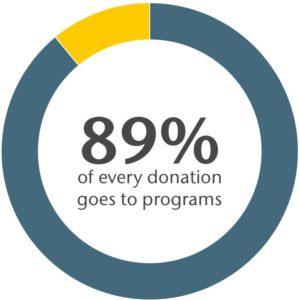 Donation Dollar Percentage